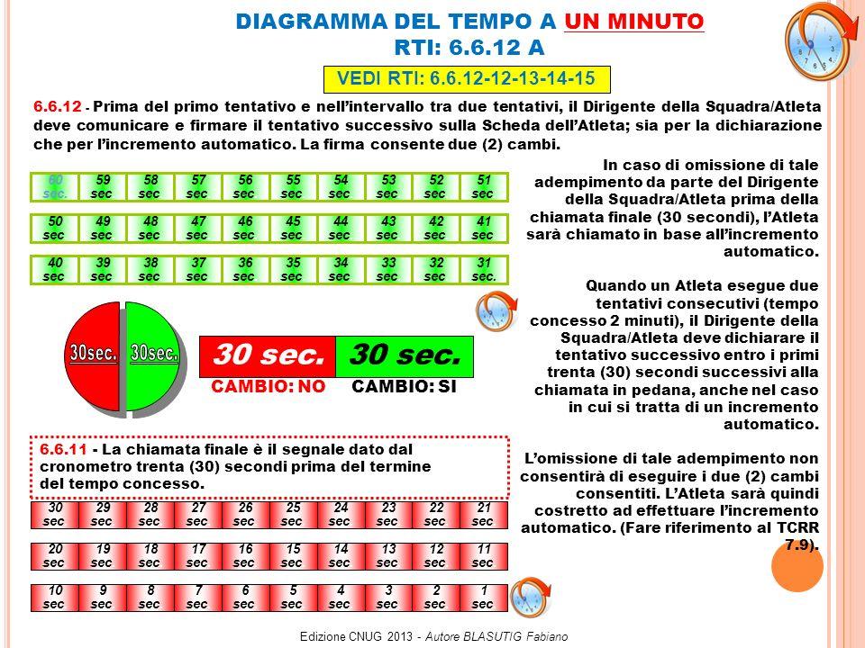 ORDINE DI CHIAMATA a 1minuto e 2 minuti PRINCIPALI TEMPI DELLA COMPETIZIONE ORDINE DI CHIAMATA a 1minuto e 2 minuti PRINCIPALI TEMPI DELLA COMPETIZIONE Edizione CNUG 2013 - Autore BLASUTIG Fabiano CORSO PERSONAL TRAINER E ALLENATORI DI PESISTICA Cervignano del Friuli - Domenica, 26 maggio 2013