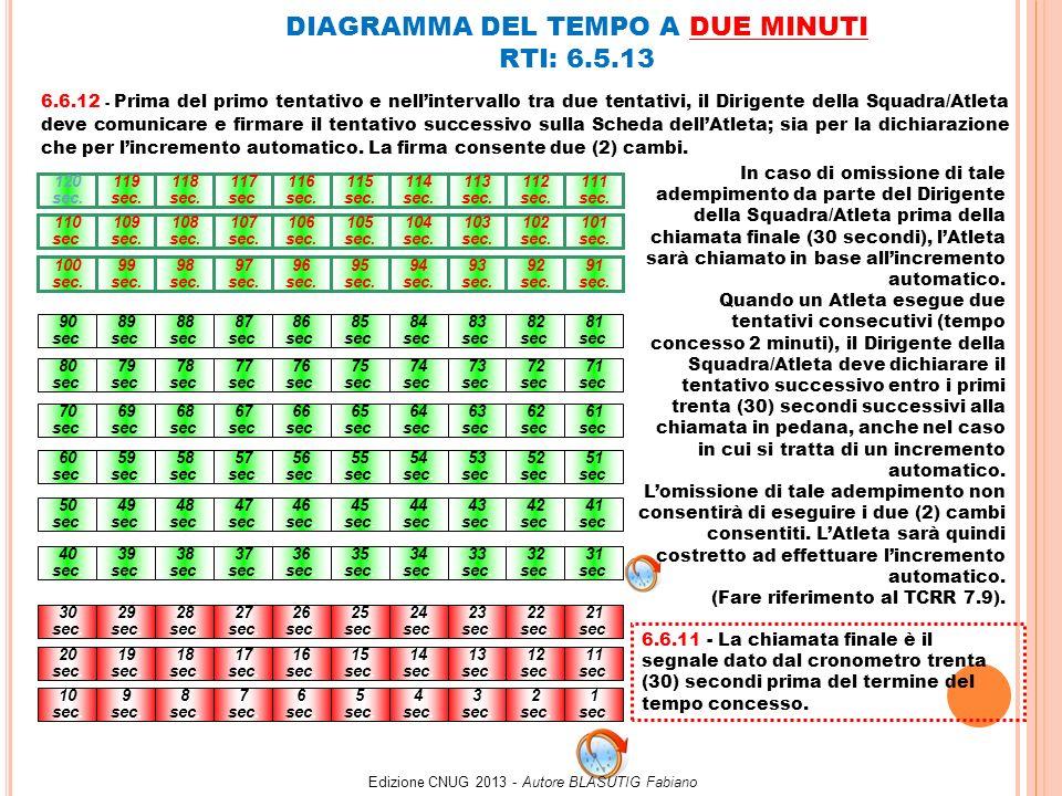 DIAGRAMMA DEL TEMPO A UN MINUTO RTI: 6.6.12 A 60 sec.