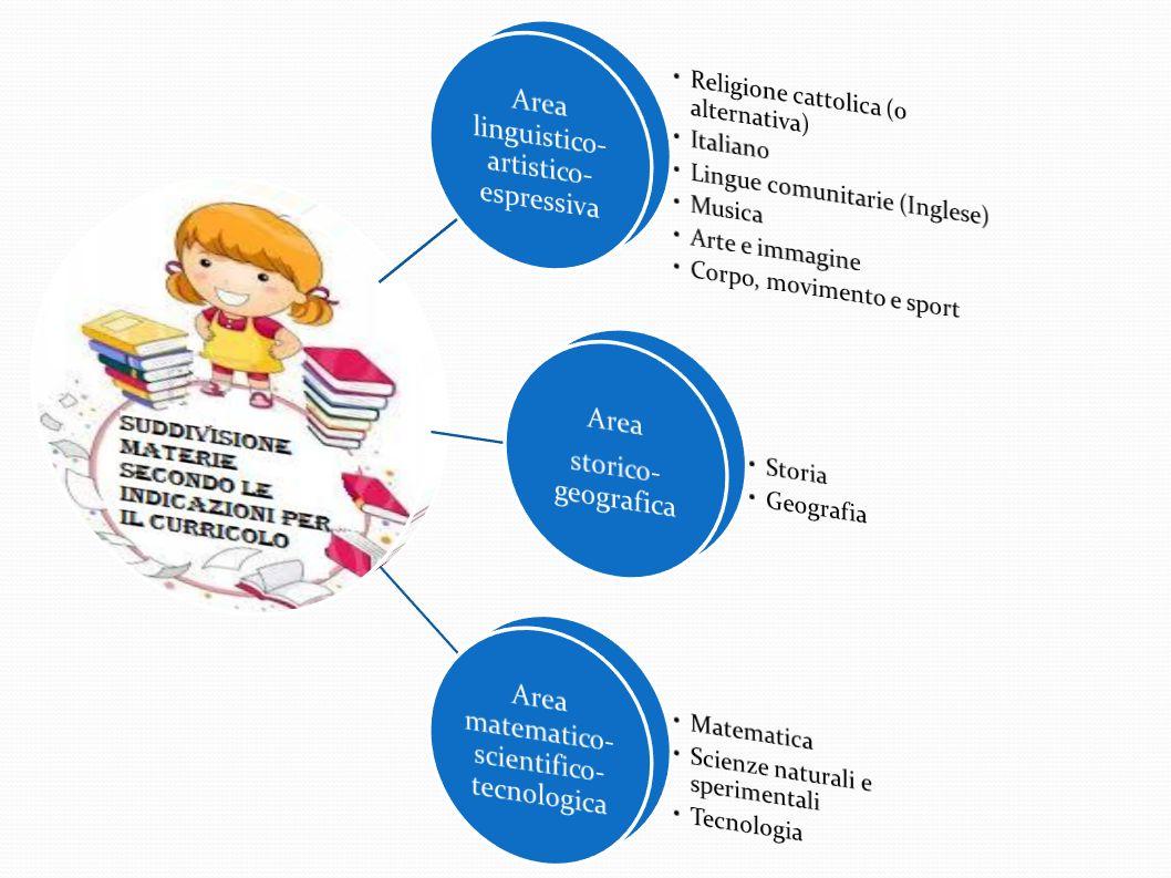 Progetti di diIstituto EDUCAZIONE ALIMENTARE E D U C A Z I O N E EDUCAZIONE STRADALE EDUCAZIONE MOTORIA CONTINUITÀ A M B I E N T A L E