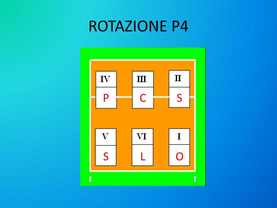 ROTAZIONE P4 PC LS S O