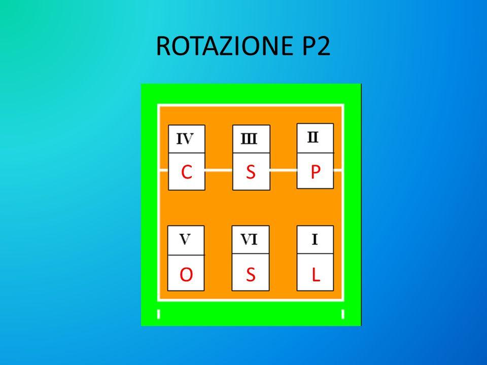 ROTAZIONE P2 CS SO P L