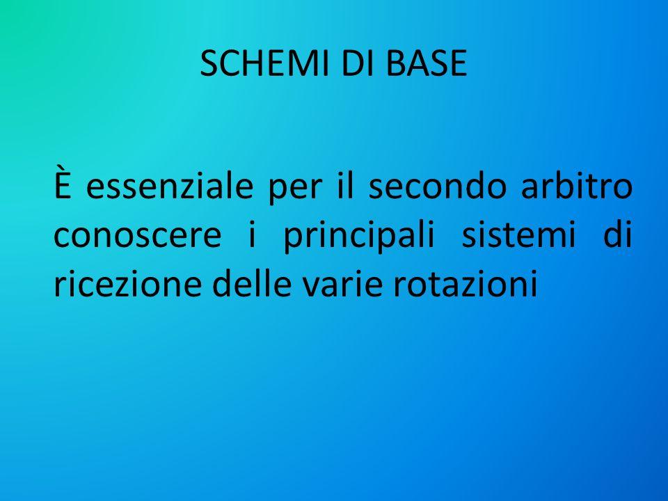 SCHEMI DI BASE È essenziale per il secondo arbitro conoscere i principali sistemi di ricezione delle varie rotazioni