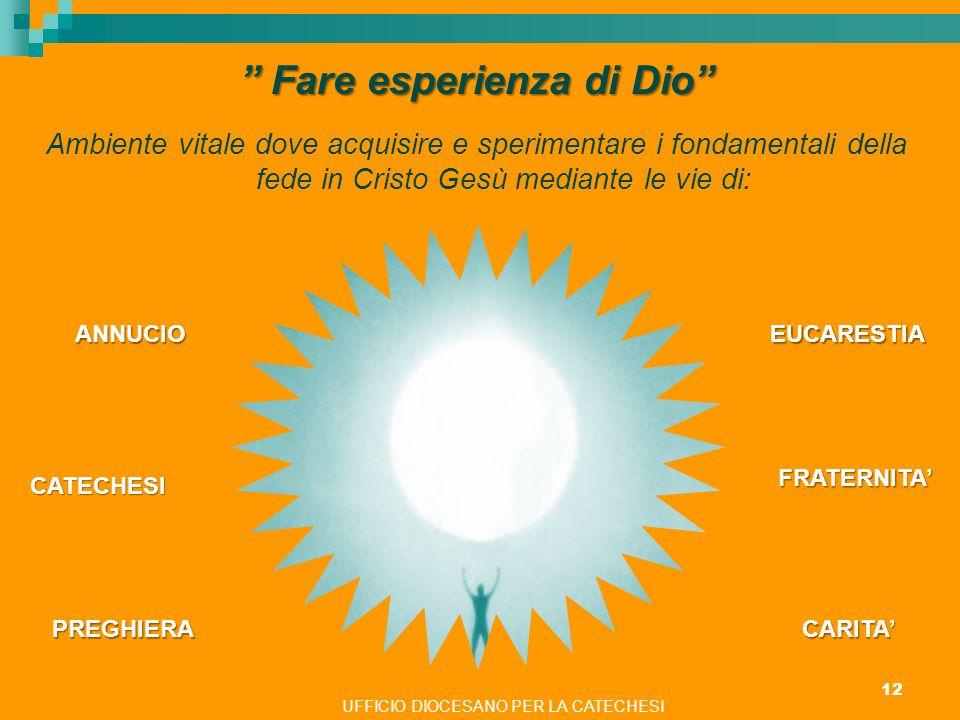 UFFICIO DIOCESANO PER LA CATECHESI 12 Fare esperienza di Dio Fare esperienza di Dio Ambiente vitale dove acquisire e sperimentare i fondamentali della