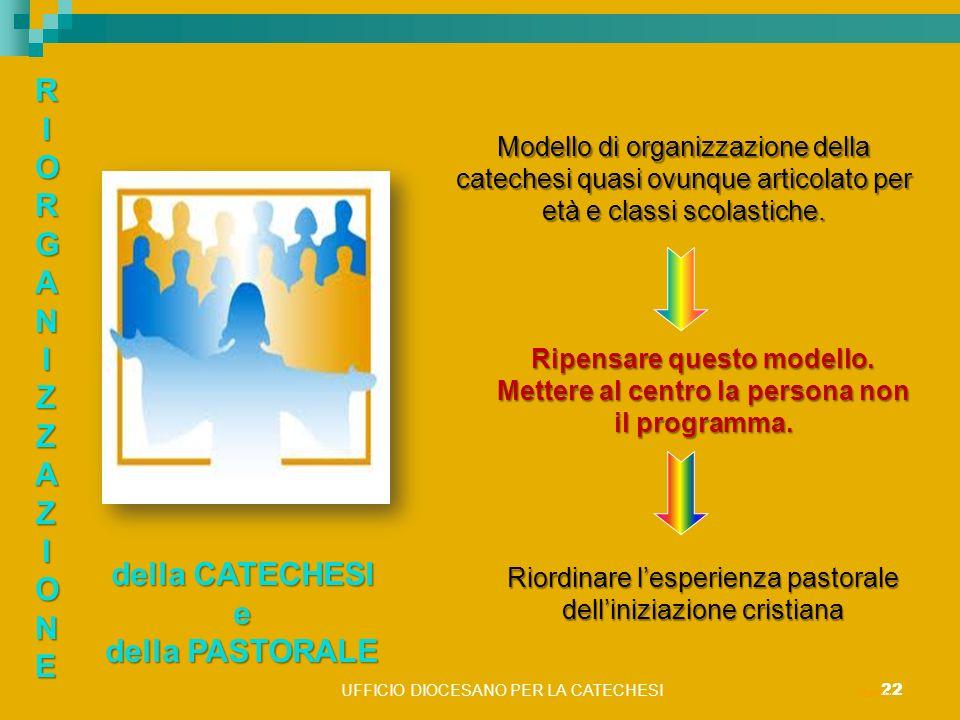 UFFICIO DIOCESANO PER LA CATECHESI 22 ritardo RIORGANIZZAZIONERIORGANIZZAZIONERIORGANIZZAZIONERIORGANIZZAZIONE della CATECHESI e della PASTORALE Model
