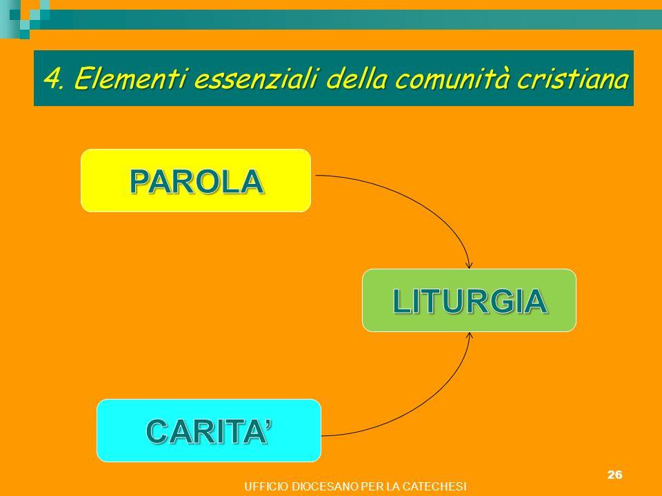 Elementi essenziali della comunità cristiana 4. Elementi essenziali della comunità cristiana 26 UFFICIO DIOCESANO PER LA CATECHESI