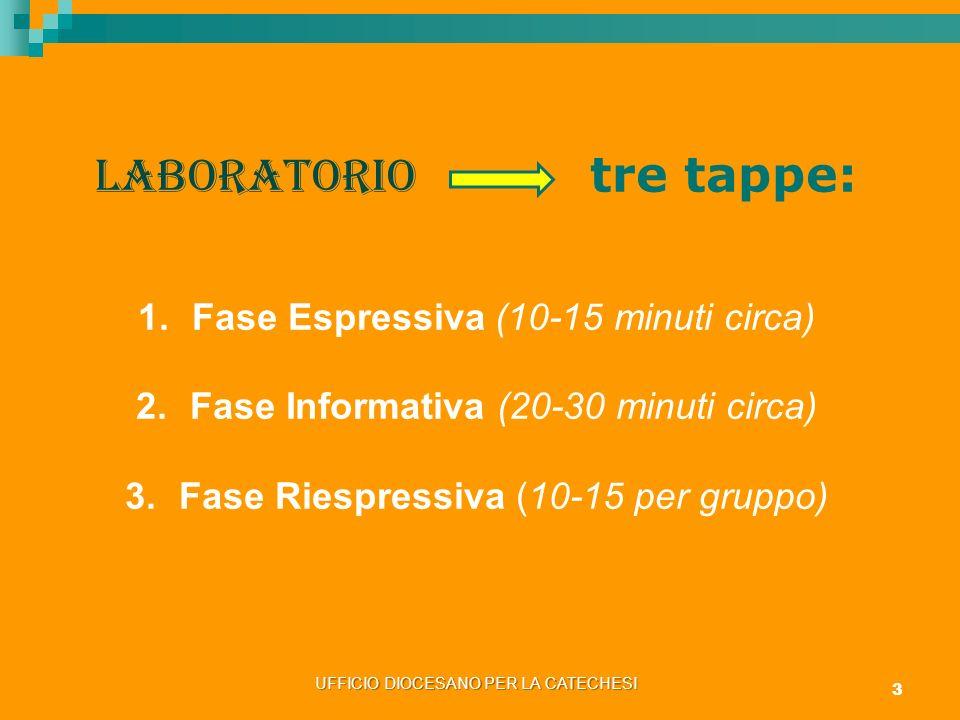 LABORATORIO tre tappe: 1.Fase Espressiva (10-15 minuti circa) 2.Fase Informativa (20-30 minuti circa) 3.Fase Riespressiva (10-15 per gruppo) UFFICIO D