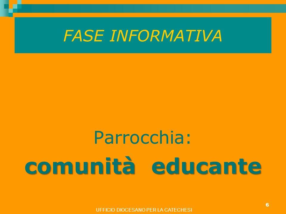 FASE INFORMATIVA Parrocchia: comunità educante UFFICIO DIOCESANO PER LA CATECHESI 6 ritardo