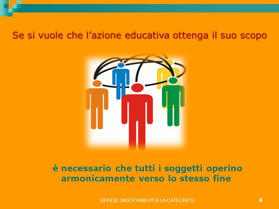UFFICIO DIOCESANO PER LA CATECHESI 9 il primato educativo spetta alla famiglia leducazione è infatti un dovere essenziale originale primario insostituibile inalienabile