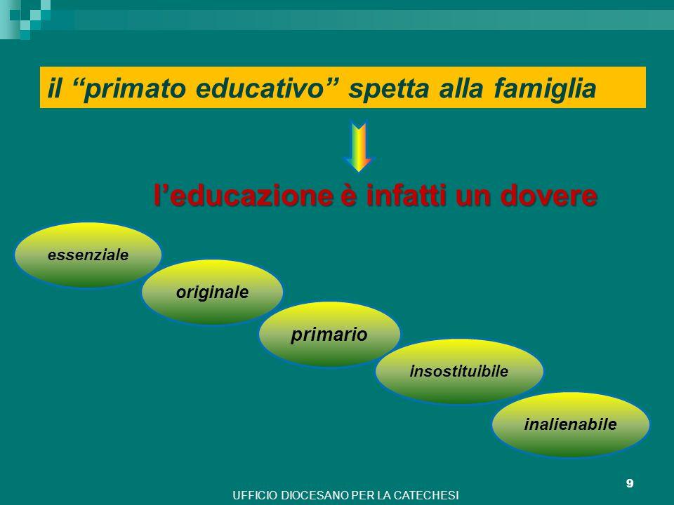 UFFICIO DIOCESANO PER LA CATECHESI 9 il primato educativo spetta alla famiglia leducazione è infatti un dovere essenziale originale primario insostitu