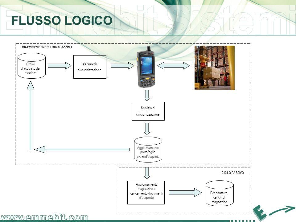 FLUSSO LOGICO Servizio di sincronizzazione Servizio di sincronizzazione Aggiornamento portafoglio ordini dacquisto Aggiornamento magazzino e caricamen