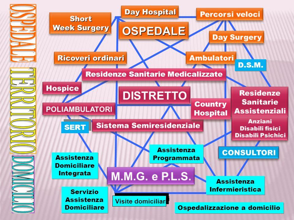 PASSATO PRESENTE -> FUTURO FRAGILITA ORGANIZZATIVA E STRUTTURALE PRATICA INDIVIDUALISTICA SCARSITA DI RISORSE CENTRATA SUL PAZIENTE (< MALATTIA) GUIDA E ORIENTAMENTO TRA LA COMPLESSITA DEI SERVIZI RAFFORZAMENTO DEL RAPPORTO MEDICO-PAZIENTE (CONTINUITA) ESTENSIONE NEL TERRITORIO DELLE RISPOSTE DI SALUTE RIDUZIONE DELLACCESSO IMPROPRIO AL PRONTO SOCCORSO MIGLIORAMENTO DELLUTILIZZO DELLE RISORSE ECONOMICHE AUMENTO DELLA PRODUTTIVITA E DELLEFFICIENZA DEL SISTEMA Ruolo chiave dellassistenza primaria MEDICINA IN ASSOCIAZIONE MEDICINA IN RETE MEDICINA DI GRUPPO FORME DI AGGREGAZIONI SPERIMENTALI (UTAP) EQUIPES TERRITORIALI
