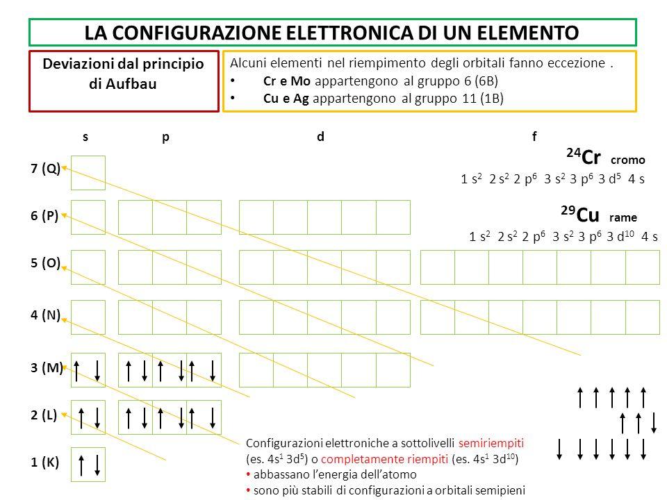 LA CONFIGURAZIONE ELETTRONICA DI UN ELEMENTO Deviazioni dal principio di Aufbau Alcuni elementi nel riempimento degli orbitali fanno eccezione. Cr e M