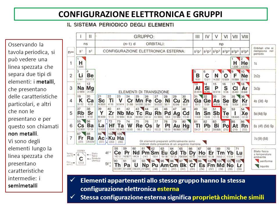 CONFIGURAZIONE ELETTRONICA E GRUPPI Elementi appartenenti allo stesso gruppo hanno la stessa configurazione elettronica esterna Stessa configurazione