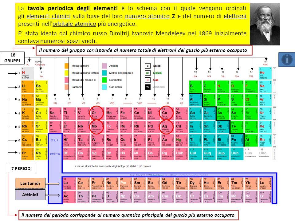 LA TAVOLA PERIODICA DEGLI ELEMENTI Fe 26 Ferro 55,8457 2 8 14 2 numero atomico nome massa atomica relativa metallo non metallo semi metallo simbolo chimico 35 Br 80 Hg 7N7N 8O8O 9F9F 10 Ne 2 He 17 Cl 18 Ar 36 Kr 54 Xe 86 Rn solido gas liquidi artificiali 94 Pu 3134 punto di ebollizione (°C) punto di fusione (°C) densità (kg/m 3 ) 1811 7874 configurazione elettronica