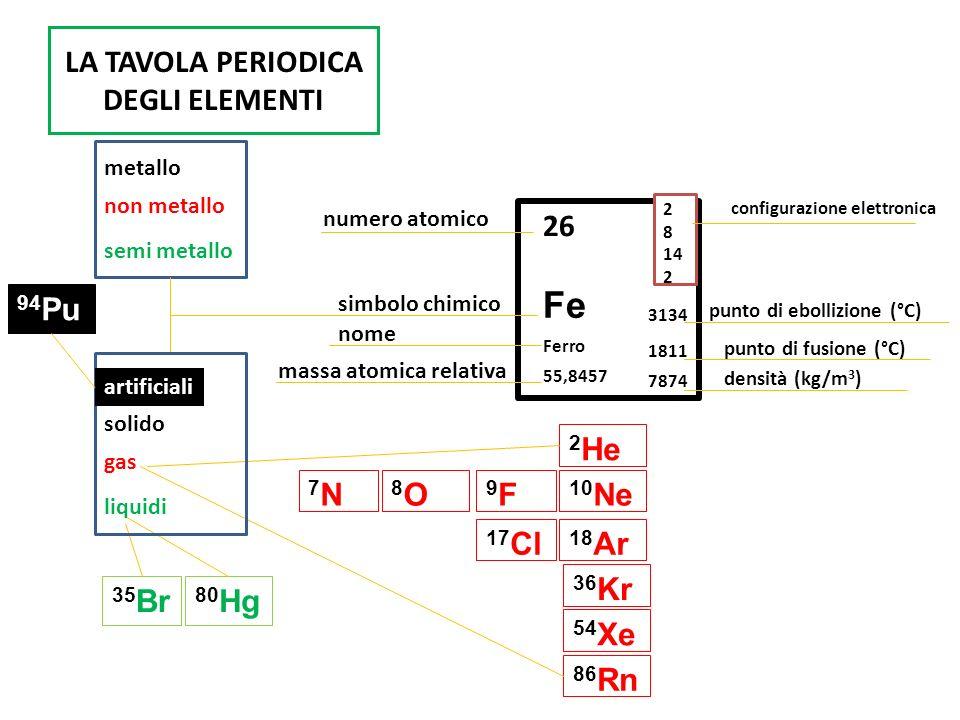 LA TAVOLA PERIODICA DEGLI ELEMENTI Fe 26 Ferro 55,8457 2 8 14 2 numero atomico nome massa atomica relativa metallo non metallo semi metallo simbolo ch