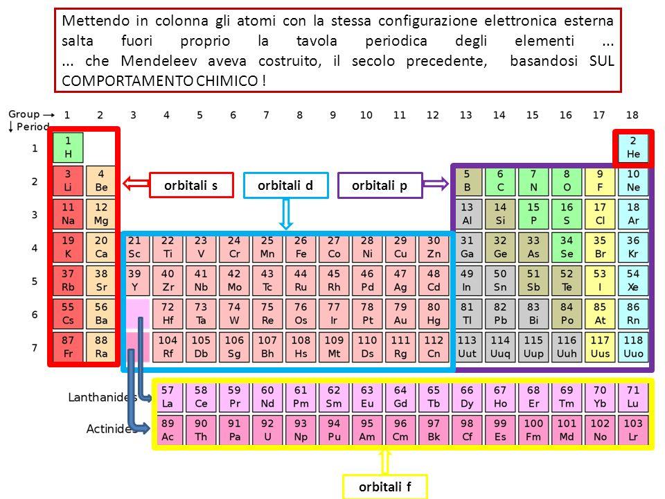 Mettendo in colonna gli atomi con la stessa configurazione elettronica esterna salta fuori proprio la tavola periodica degli elementi...... che Mendel