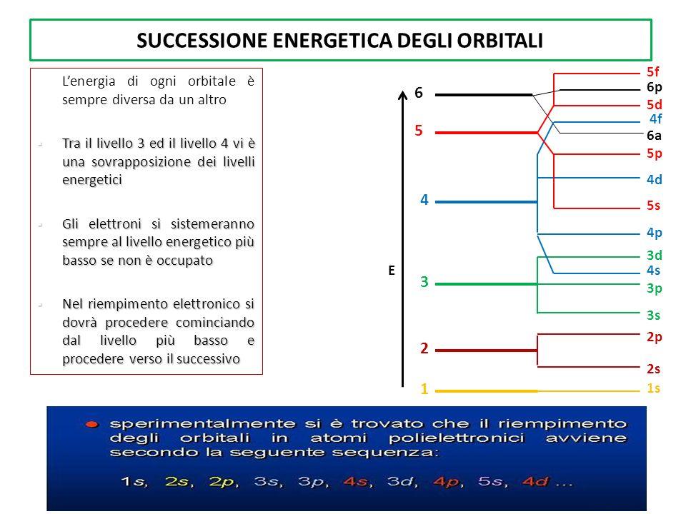 SUCCESSIONE ENERGETICA DEGLI ORBITALI 5 6 6a E 1s 1 2 2s 2p 3 3d 4d 4p 3s 3p 4 4s 4f 5p 5s 5d 5f 6p Lenergia di ogni orbitale è sempre diversa da un a