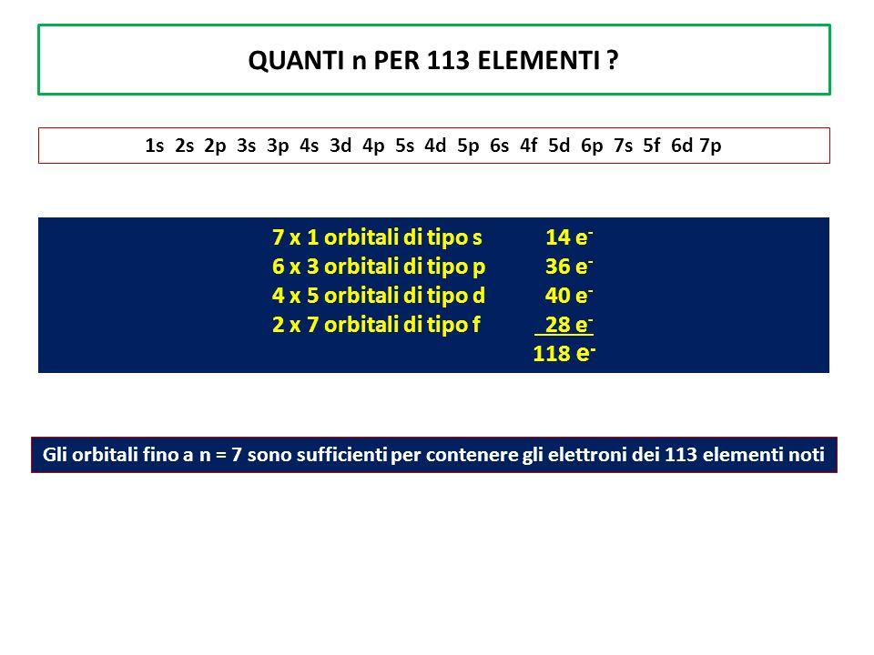 QUANTI n PER 113 ELEMENTI ? 1s 2s 2p 3s 3p 4s 3d 4p 5s 4d 5p 6s 4f 5d 6p 7s 5f 6d 7p 7 x 1 orbitali di tipo s 14 e - 6 x 3 orbitali di tipo p 36 e - 4
