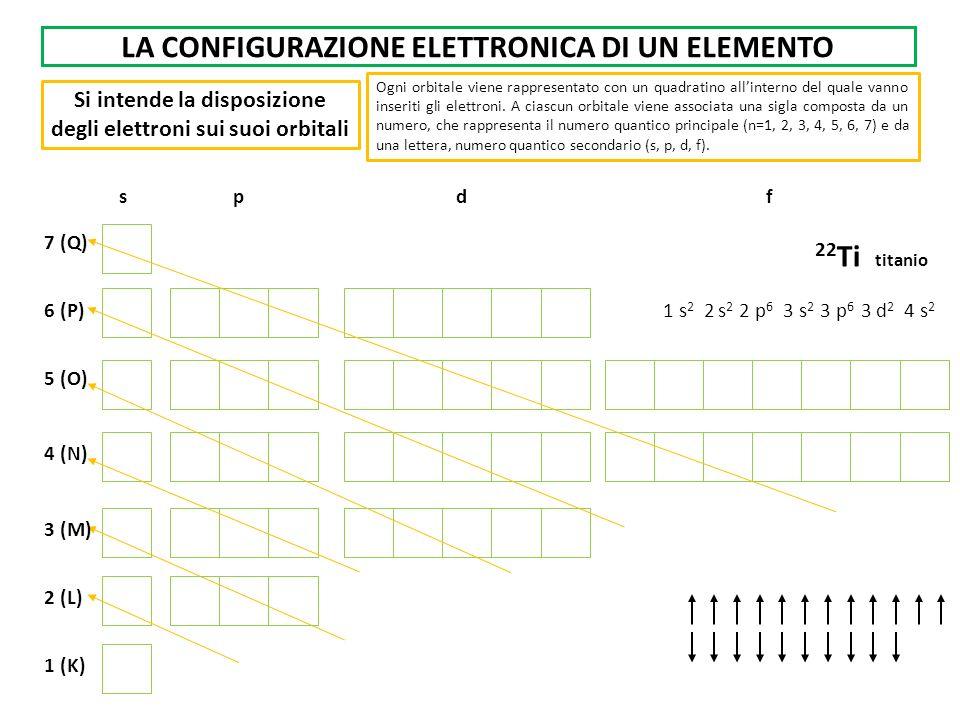 LA CONFIGURAZIONE ELETTRONICA DI UN ELEMENTO Si intende la disposizione degli elettroni sui suoi orbitali Ogni orbitale viene rappresentato con un qua