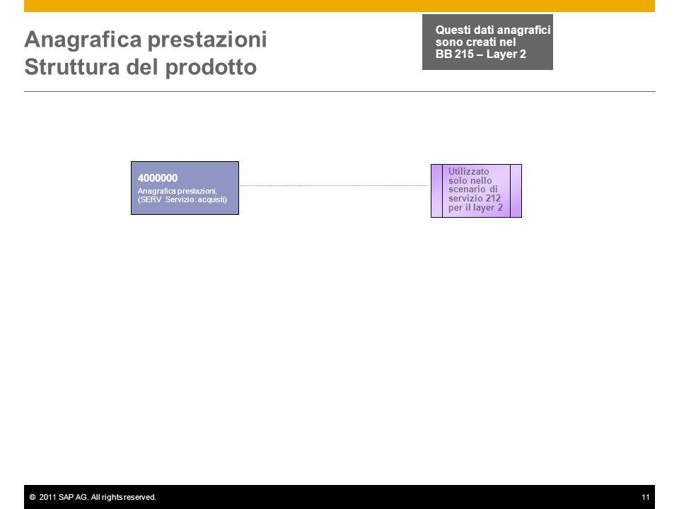 ©2011 SAP AG. All rights reserved.11 Anagrafica prestazioni Struttura del prodotto 4000000 Anagrafica prestazioni, (SERV Servizio: acquisti) Questi da