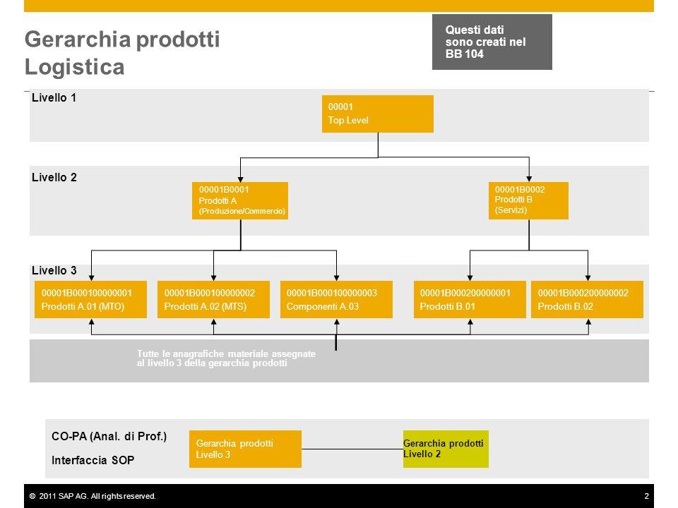 ©2011 SAP AG. All rights reserved.2 Gerarchia prodotti Logistica 00001 Top Level 00001B0001 Prodotti A (Produzione/Commercio) 00001B0002 Prodotti B (S
