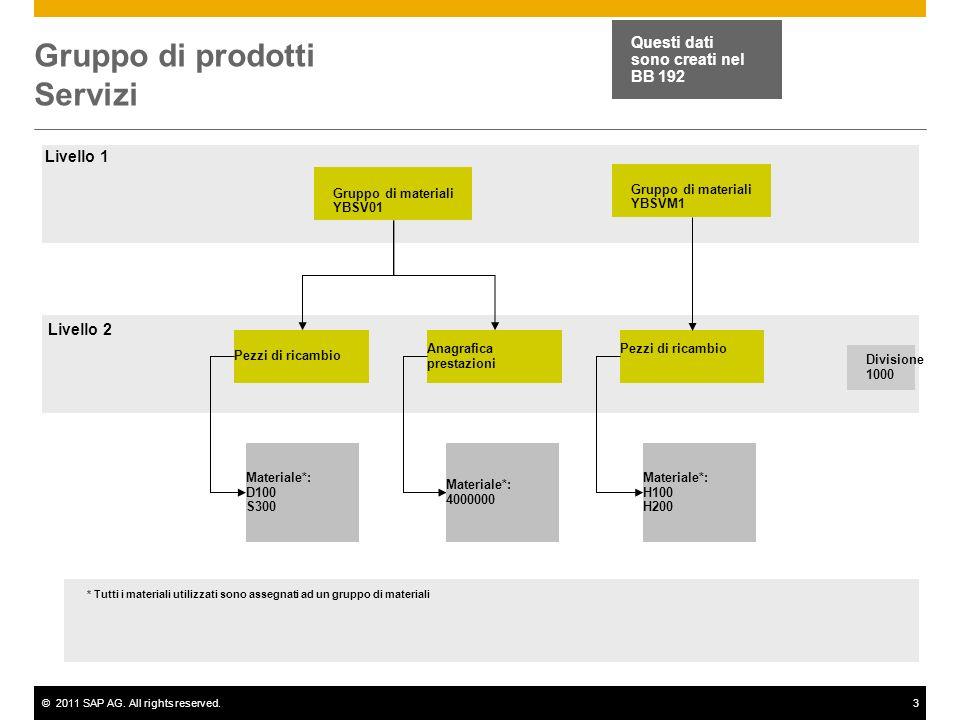 ©2011 SAP AG. All rights reserved.3 Gruppo di prodotti Servizi Gruppo di materiali YBSV01 Pezzi di ricambio Anagrafica prestazioni Pezzi di ricambio M
