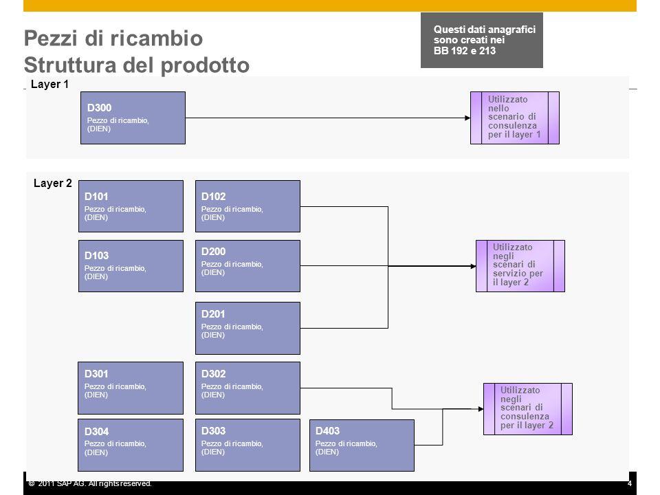 ©2011 SAP AG. All rights reserved.4 Pezzi di ricambio Struttura del prodotto D300 Pezzo di ricambio, (DIEN) D102 Pezzo di ricambio, (DIEN) D103 Pezzo