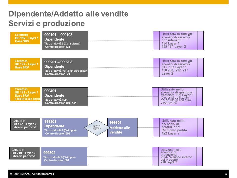 ©2011 SAP AG. All rights reserved.5 Dipendente/Addetto alle vendite Servizi e produzione 999101 – 999103 Dipendente Tipo di attività 8 (Consulenza) Ce