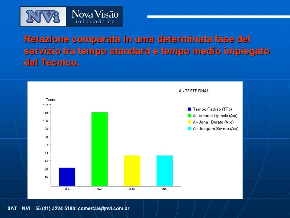 Relazione comparata in uma determinata fase del servizio tra tempo standard e tempo medio impiegato dal Tecnico.