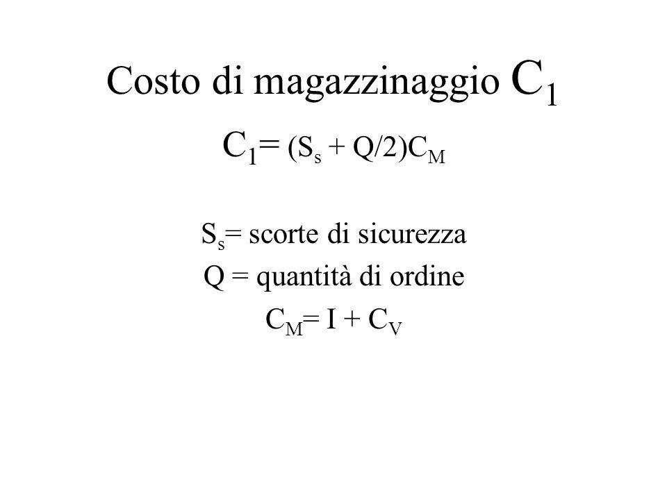 Costo di magazzinaggio C 1 C 1 = (S s + Q/2)C M S s = scorte di sicurezza Q = quantità di ordine C M = I + C V =