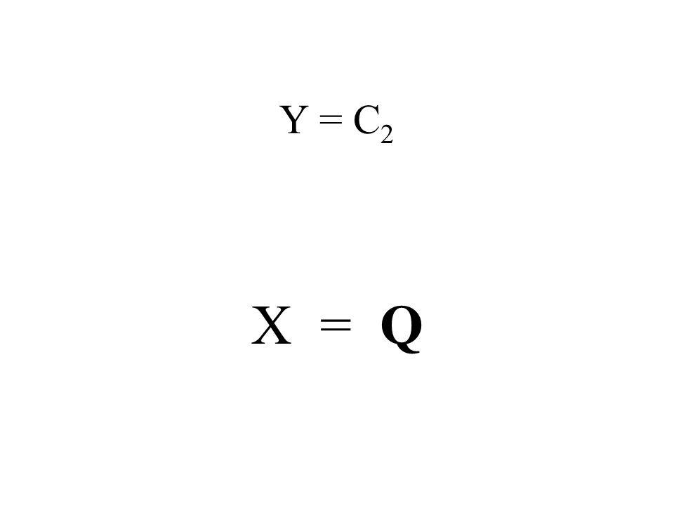 Y = C 2 X = Q