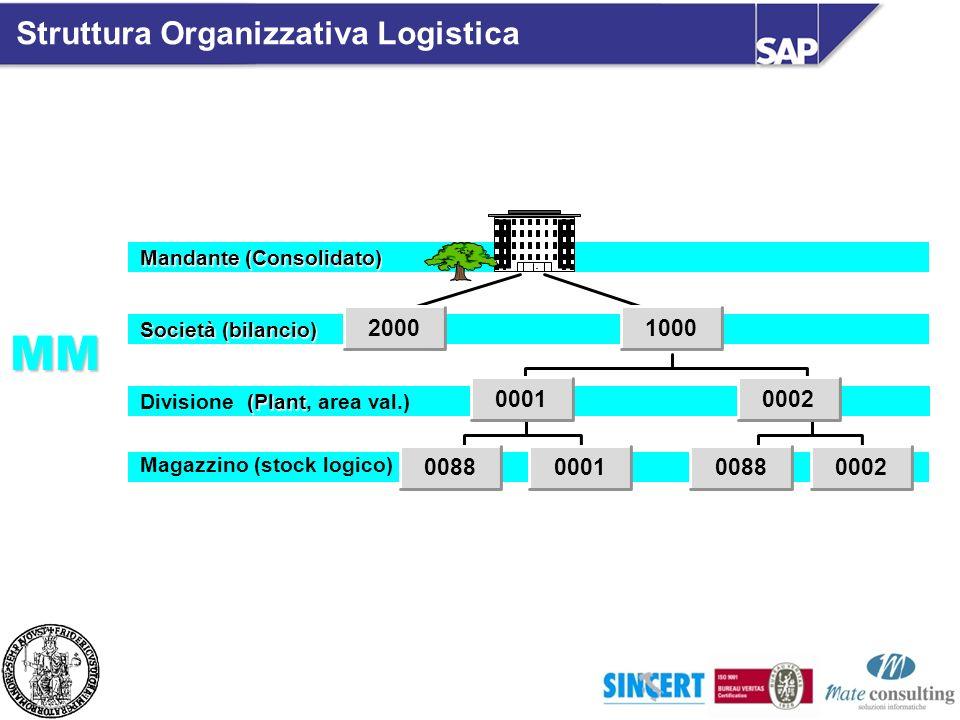 Società (bilancio) (Plant Divisione (Plant, area val.) Magazzino (stock logico) 00010002 000100020088 1000 Mandante (Consolidato) 2000MM Struttura Org