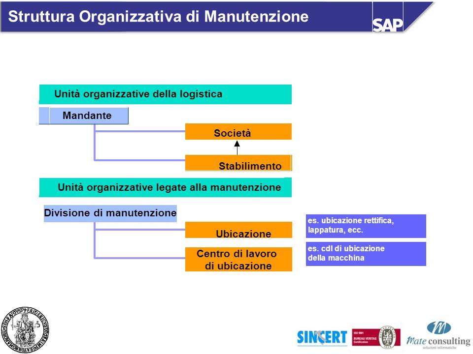 Unità organizzative della logistica Unità organizzative legate alla manutenzione Divisione di manutenzione es. ubicazione rettifica, lappatura, ecc. e