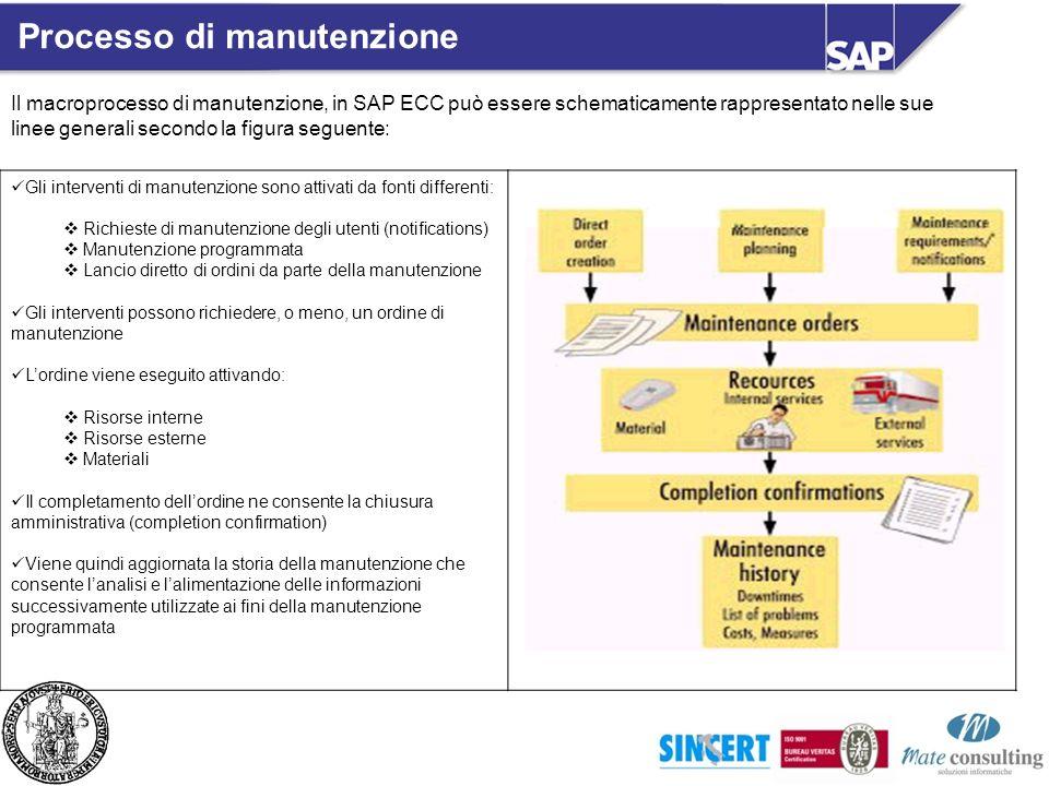 Il macroprocesso di manutenzione, in SAP ECC può essere schematicamente rappresentato nelle sue linee generali secondo la figura seguente: Gli interve