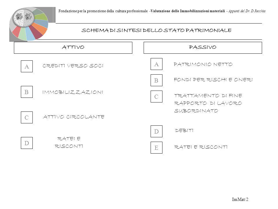 Fondazione per la promozione della cultura professionale -Valutazione delle Immobilizzazioni materiali - Appunti del Dr. D.Recchia ImMat/2 ATTIVOPASSI