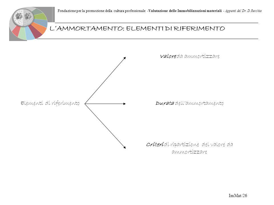 Fondazione per la promozione della cultura professionale -Valutazione delle Immobilizzazioni materiali - Appunti del Dr. D.Recchia ImMat/26 LAMMORTAME