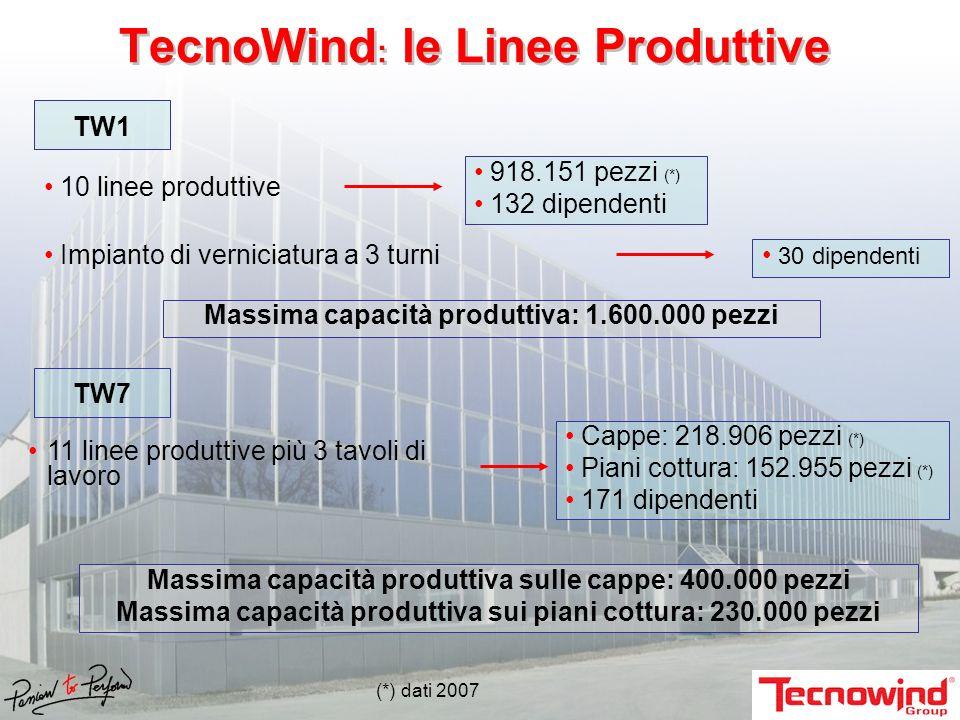 10 linee produttive TW1 918.151 pezzi (*) 132 dipendenti Massima capacità produttiva: 1.600.000 pezzi Impianto di verniciatura a 3 turni 30 dipendenti