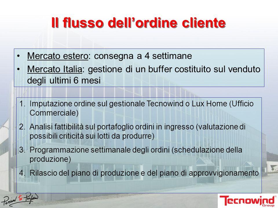 Mercato estero: consegna a 4 settimane Mercato Italia: gestione di un buffer costituito sul venduto degli ultimi 6 mesi 1.Imputazione ordine sul gesti
