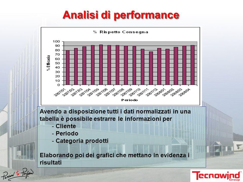 Avendo a disposizione tutti i dati normalizzati in una tabella è possibile estrarre le informazioni per - Cliente - Periodo - Categoria prodotti Elaborando poi dei grafici che mettano in evidenza i risultati Analisi di performance