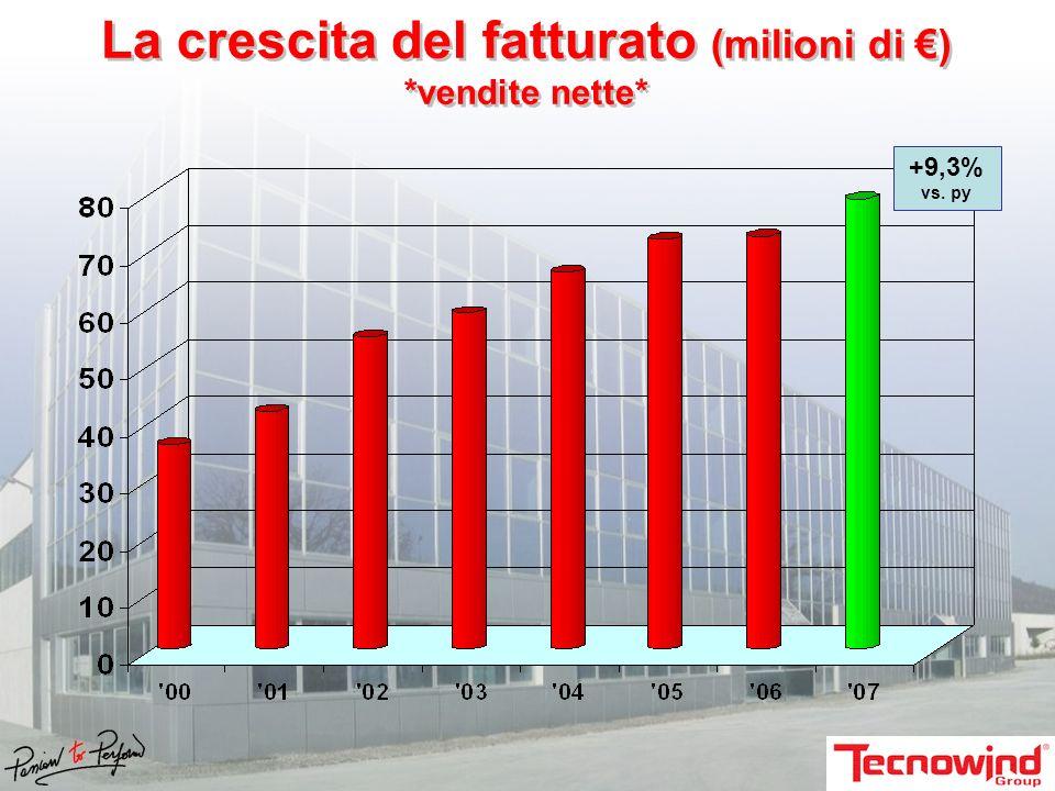 La crescita del fatturato (milioni di ) *vendite nette* +9,3% vs. py