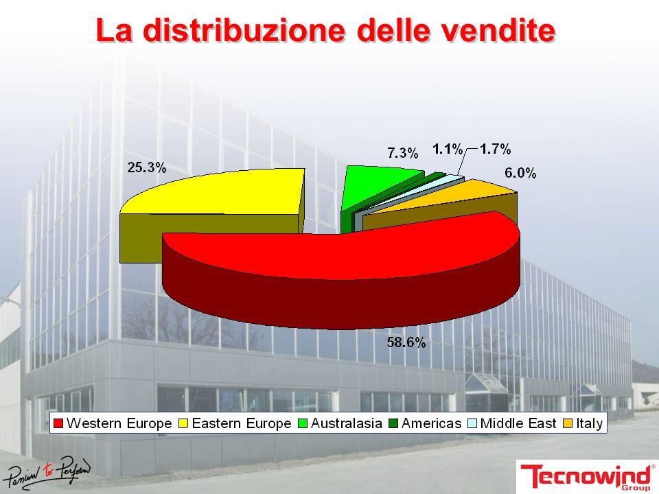 La distribuzione delle vendite
