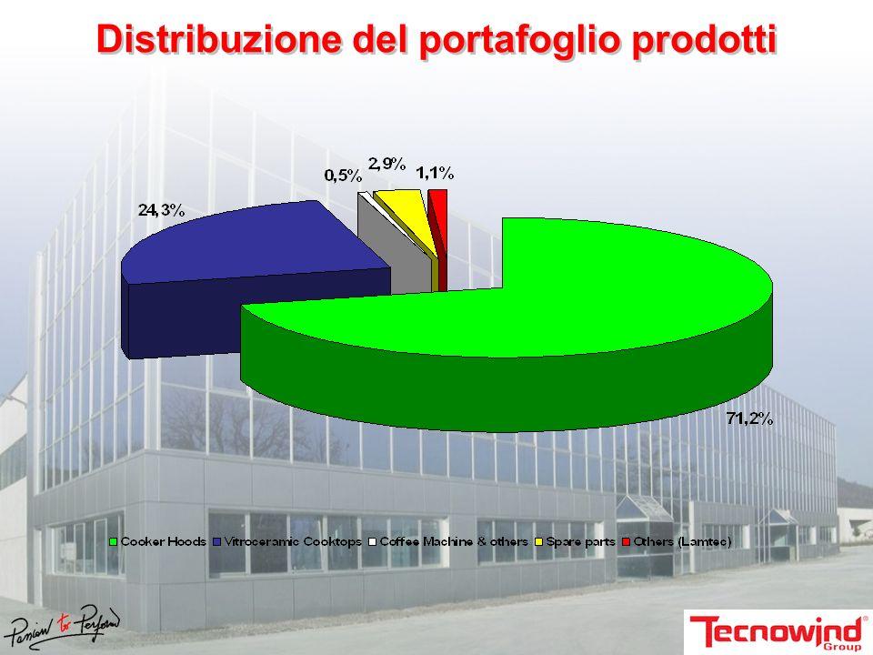I nostri prodotti: le Cappe da cucina Vendite per gruppo merceologico (dati 2007): EXCELLENCE: 17.500 pz.