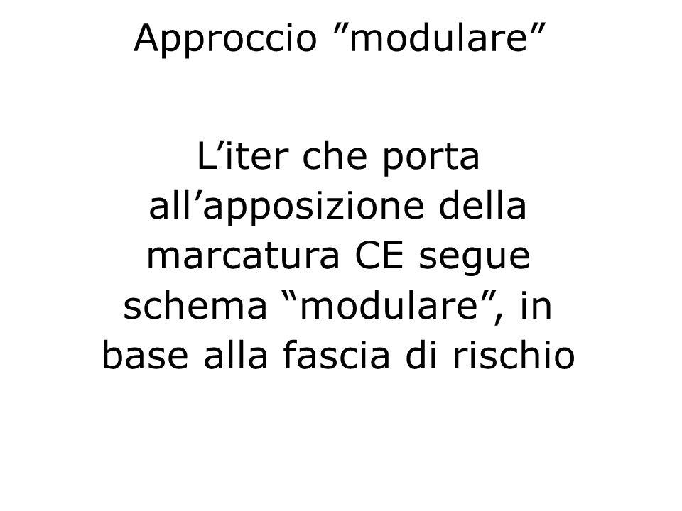 Liter che porta allapposizione della marcatura CE segue schema modulare, in base alla fascia di rischio Approccio modulare