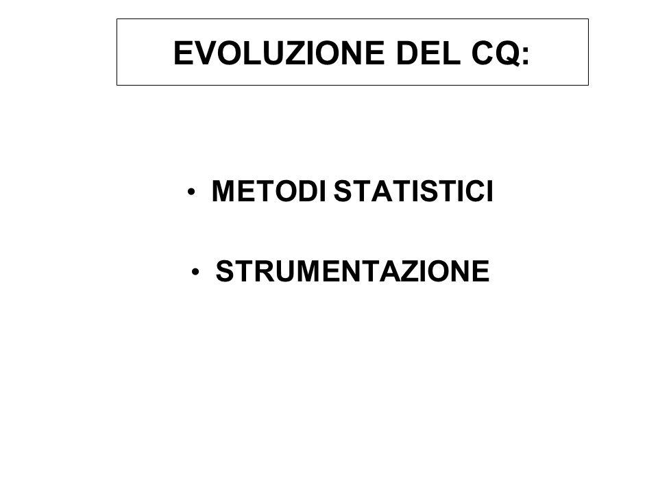 EVOLUZIONE DEL CQ: METODI STATISTICI STRUMENTAZIONE