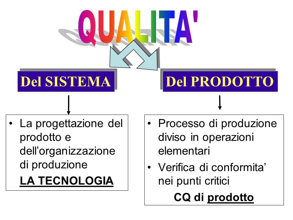La progettazione del prodotto e dellorganizzazione di produzione LA TECNOLOGIA Processo di produzione diviso in operazioni elementari Verifica di conf