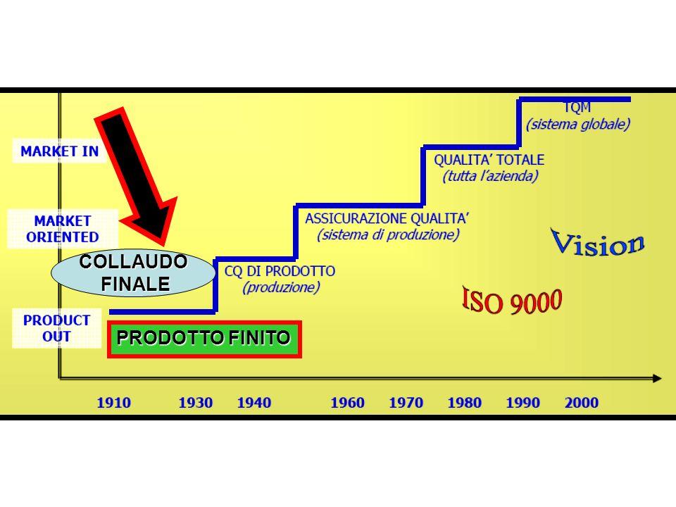 COLLAUDO FINALE FINALE PRODOTTO FINITO