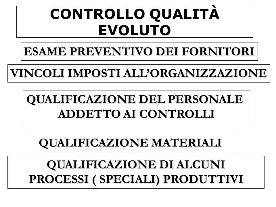 CONTROLLO QUALITÀ EVOLUTO QUALIFICAZIONE MATERIALI ESAME PREVENTIVO DEI FORNITORI VINCOLI IMPOSTI ALLORGANIZZAZIONE QUALIFICAZIONE DEL PERSONALE ADDET