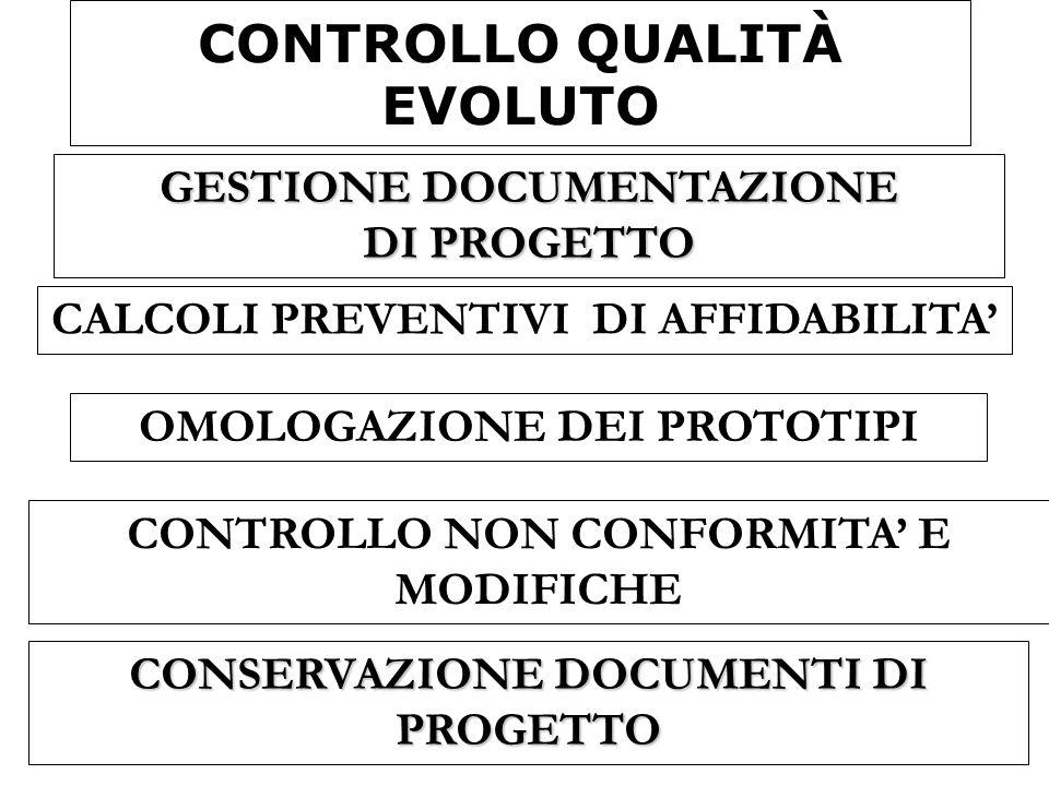 CONTROLLO QUALITÀ EVOLUTO CALCOLI PREVENTIVI DI AFFIDABILITA CONTROLLO NON CONFORMITA E MODIFICHE CONSERVAZIONE DOCUMENTI DI PROGETTO GESTIONE DOCUMEN