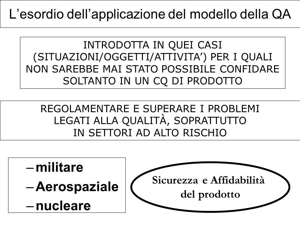Lesordio dellapplicazione del modello della QA –militare –Aerospaziale –nucleare INTRODOTTA IN QUEI CASI (SITUAZIONI/OGGETTI/ATTIVITA) PER I QUALI NON