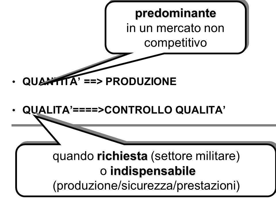 QUANTITA ==> PRODUZIONE QUALITA====>CONTROLLO QUALITA QUANTITA ==> PRODUZIONE QUALITA====>CONTROLLO QUALITA predominante in un mercato non competitivo